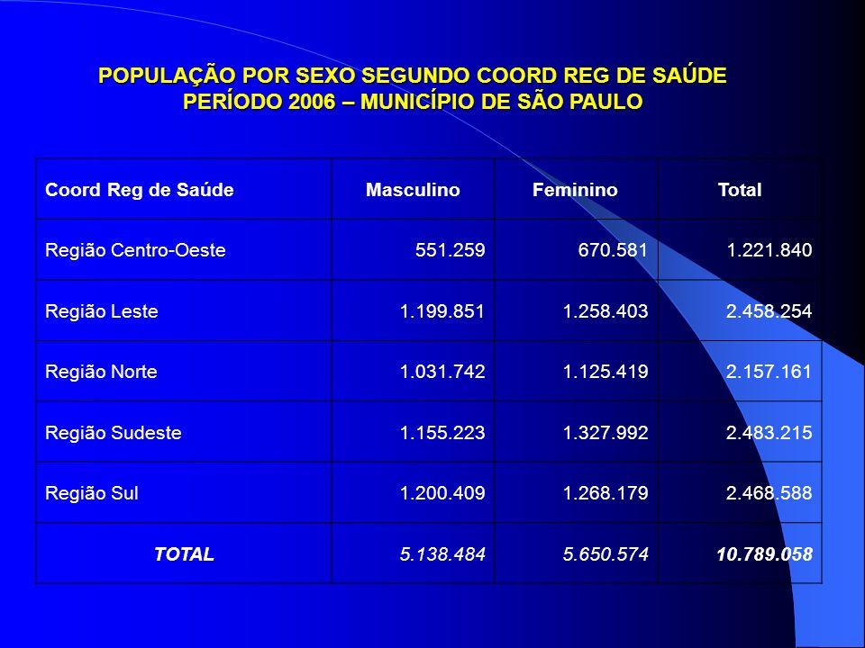 POPULAÇÃO POR SEXO SEGUNDO COORD REG DE SAÚDE PERÍODO 2006 – MUNICÍPIO DE SÃO PAULO Coord Reg de SaúdeMasculinoFemininoTotal Região Centro-Oeste551.25