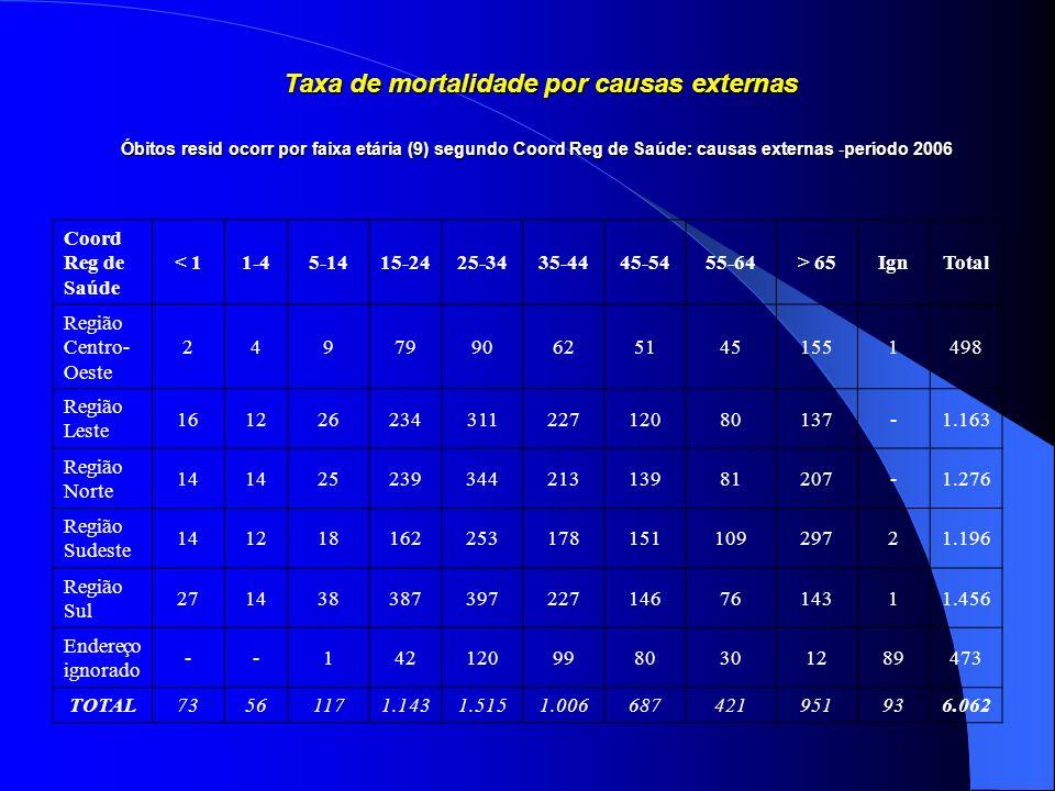 Taxa de mortalidade por causas externas Óbitos resid ocorr por faixa etária (9) segundo Coord Reg de Saúde: causas externas -período 2006 Coord Reg de