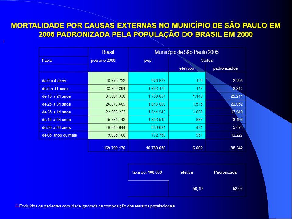 MORTALIDADE POR CAUSAS EXTERNAS NO MUNICÍPIO DE SÃO PAULO EM 2006 PADRONIZADA PELA POPULAÇÃO DO BRASIL EM 2000 BrasilMunicípio de São Paulo 2005 Faixa