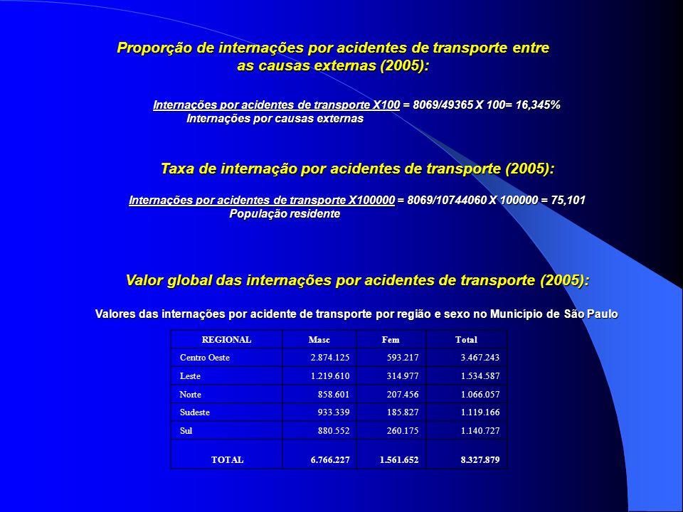 Proporção de internações por acidentes de transporte entre as causas externas (2005): Internações por acidentes de transporte X100 = 8069/49365 X 100=