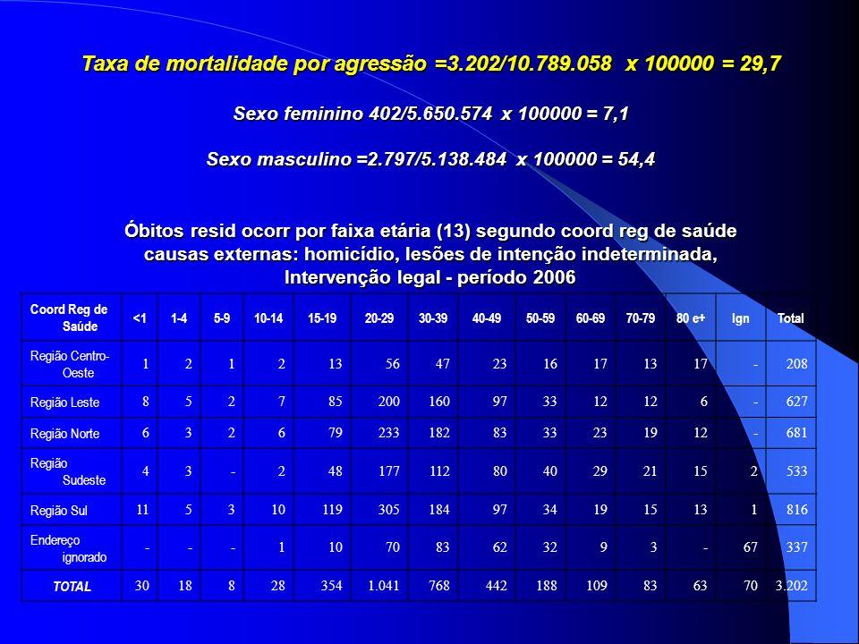 Taxa de mortalidade por agressão =3.202/10.789.058 x 100000 = 29,7 Sexo feminino 402/5.650.574 x 100000 = 7,1 Sexo masculino =2.797/5.138.484 x 100000