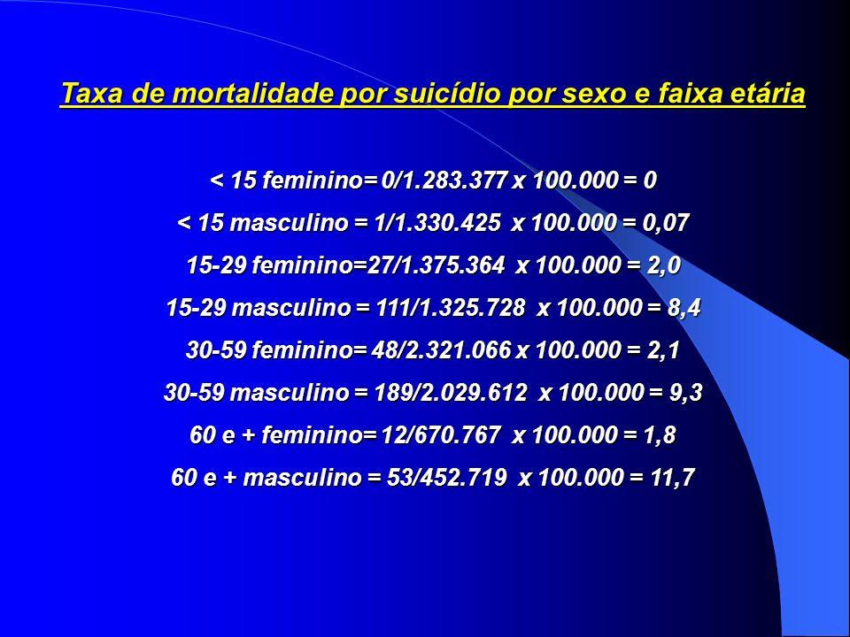Taxa de mortalidade por suicídio por sexo e faixa etária < 15 feminino= 0/1.283.377 x 100.000 = 0 < 15 masculino = 1/1.330.425 x 100.000 = 0,07 15-29