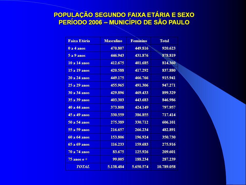 POPULAÇÃO SEGUNDO FAIXA ETÁRIA E SEXO PERÍODO 2006 – MUNICÍPIO DE SÃO PAULO Faixa Etária MasculinoFemininoTotal 0 a 4 anos 470.807449.816920.623 5 a 9