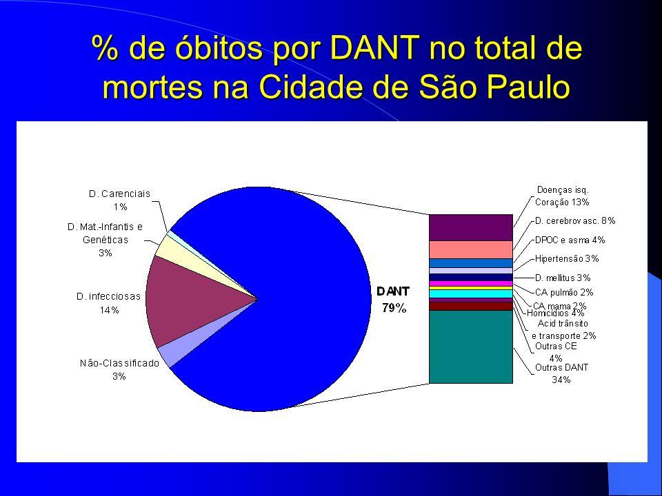 % de óbitos por DANT no total de mortes na Cidade de São Paulo
