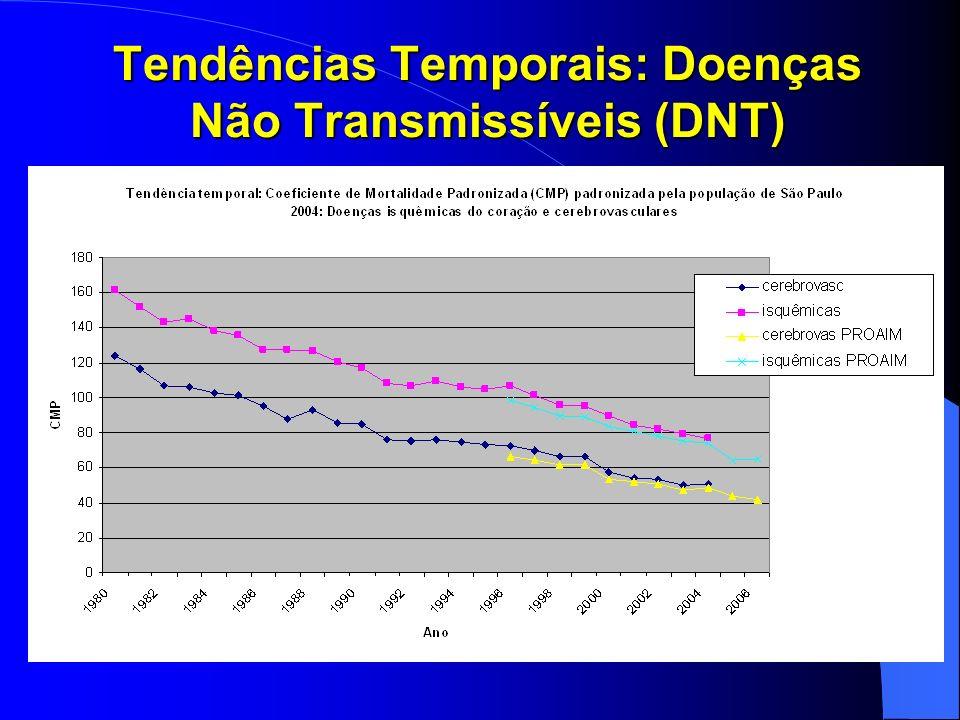 Tendências Temporais: Doenças Não Transmissíveis (DNT)