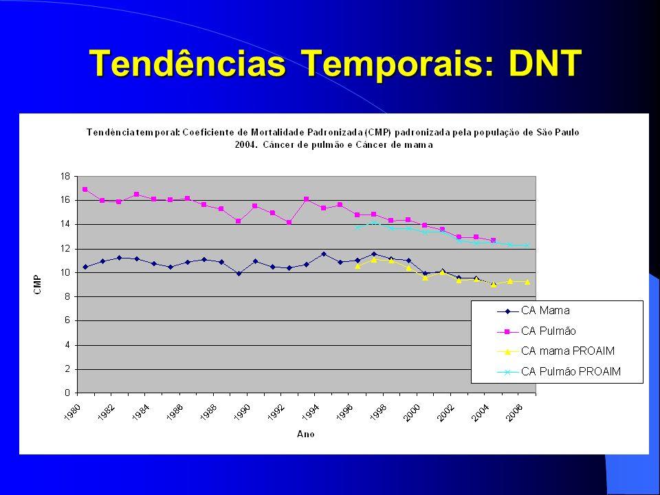 Tendências Temporais: DNT