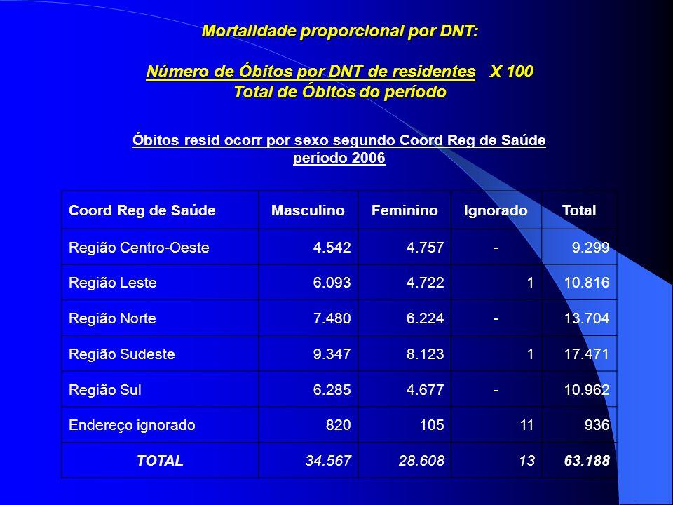 Mortalidade proporcional por DNT: Número de Óbitos por DNT de residentes X 100 Total de Óbitos do período Óbitos resid ocorr por sexo segundo Coord Re