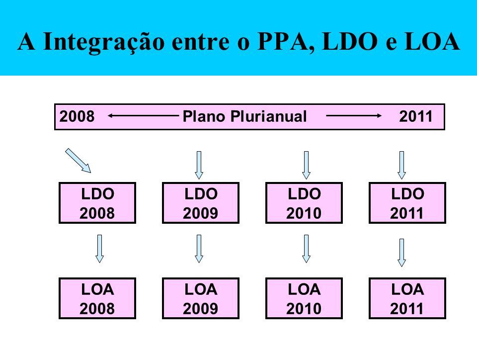 A Integração entre o PPA, LDO e LOA 2008 Plano Plurianual 2011 LDO 2008 LDO 2009 LDO 2010 LDO 2011 LOA 2008 LOA 2009 LOA 2010 LOA 2011
