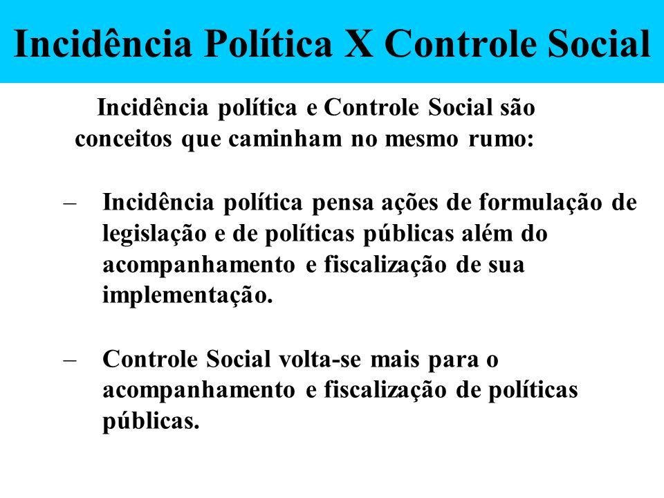 Incidência Política X Controle Social Incidência política e Controle Social são conceitos que caminham no mesmo rumo: –Incidência política pensa ações
