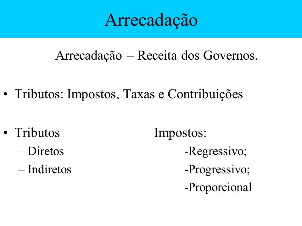 Arrecadação Arrecadação = Receita dos Governos. Tributos: Impostos, Taxas e Contribuições TributosImpostos: –Diretos-Regressivo; –Indiretos-Progressiv