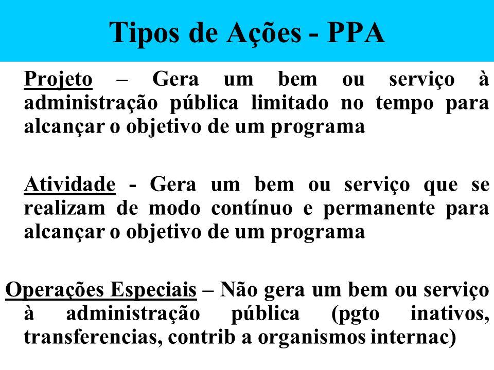 Tipos de Ações - PPA Projeto – Gera um bem ou serviço à administração pública limitado no tempo para alcançar o objetivo de um programa Atividade - Ge