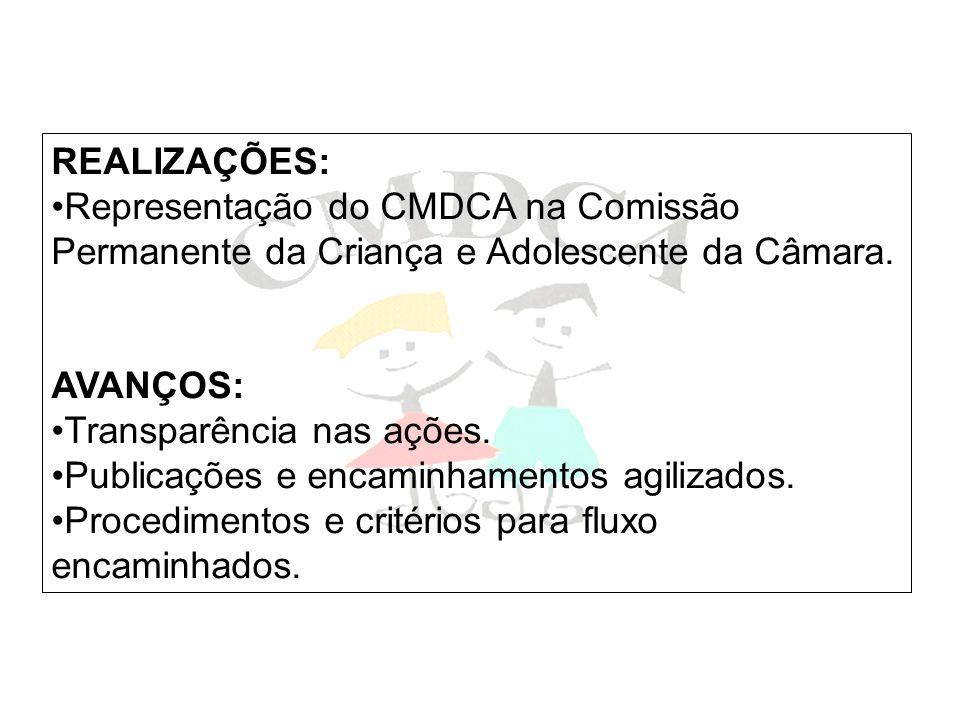 REALIZAÇÕES: Representação do CMDCA na Comissão Permanente da Criança e Adolescente da Câmara. AVANÇOS: Transparência nas ações. Publicações e encamin