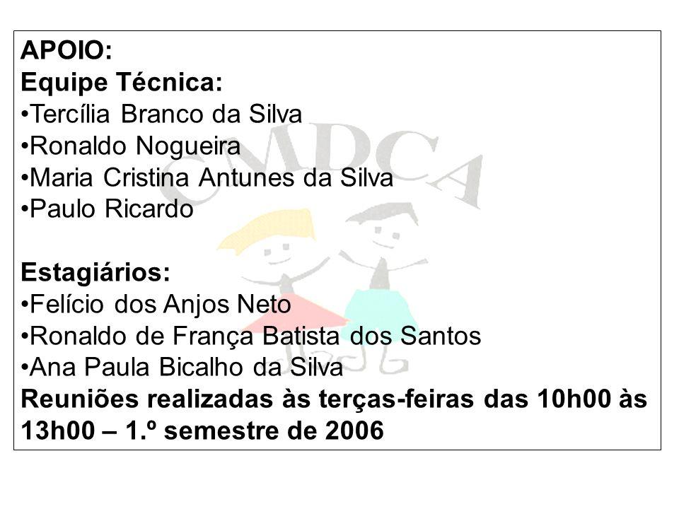 APOIO: Equipe Técnica: Tercília Branco da Silva Ronaldo Nogueira Maria Cristina Antunes da Silva Paulo Ricardo Estagiários: Felício dos Anjos Neto Ron