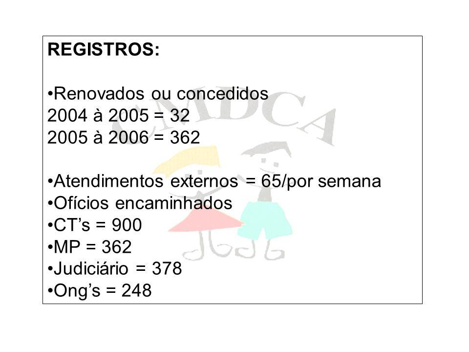 REGISTROS: Renovados ou concedidos 2004 à 2005 = 32 2005 à 2006 = 362 Atendimentos externos = 65/por semana Ofícios encaminhados CTs = 900 MP = 362 Ju