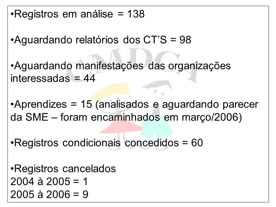 Registros em análise = 138 Aguardando relatórios dos CTS = 98 Aguardando manifestações das organizações interessadas = 44 Aprendizes = 15 (analisados