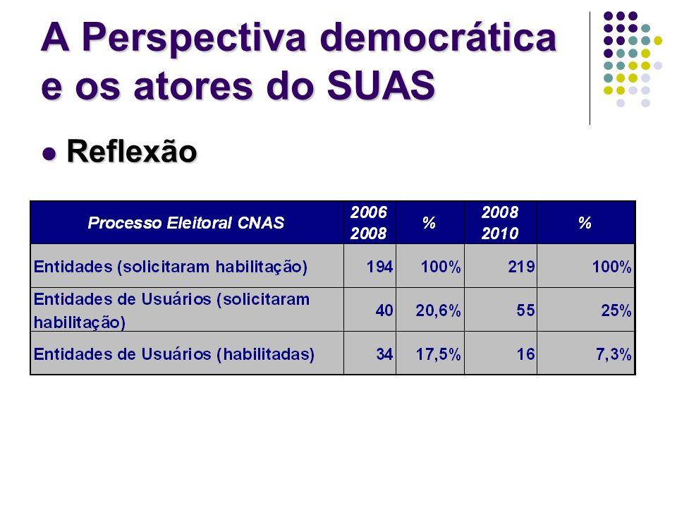 A Perspectiva democrática e os atores do SUAS Reflexão Reflexão