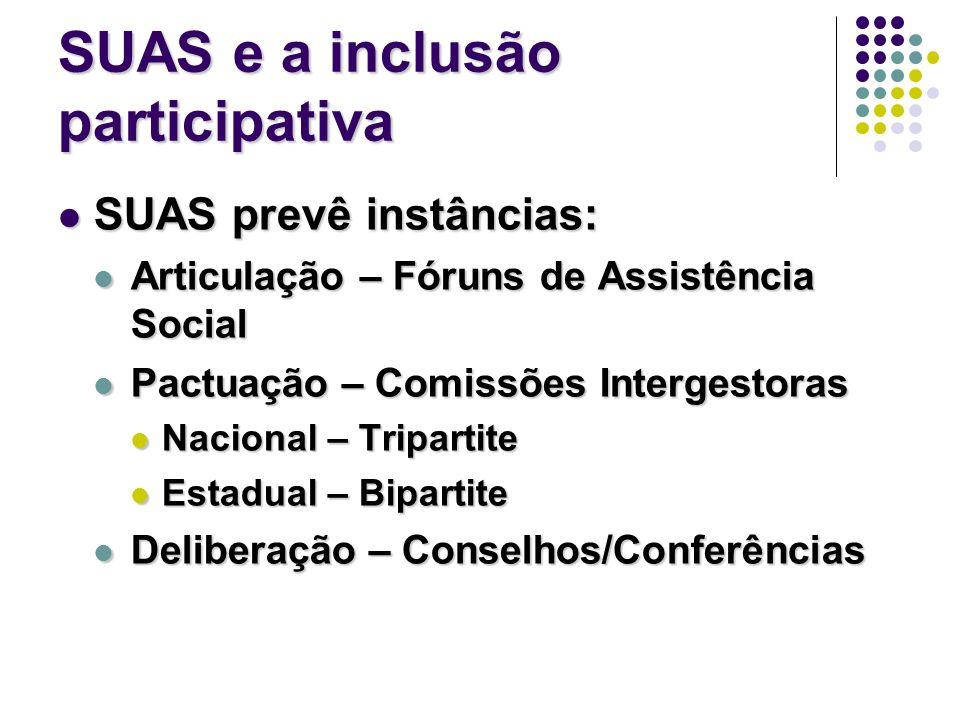 SUAS e a inclusão participativa SUAS prevê instâncias: SUAS prevê instâncias: Articulação – Fóruns de Assistência Social Articulação – Fóruns de Assis