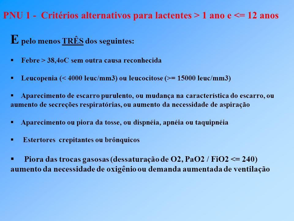 PNU 1 - Critérios alternativos para lactentes > 1 ano e <= 12 anos E pelo menos TRÊS dos seguintes: Febre > 38,4oC sem outra causa reconhecida Leucope