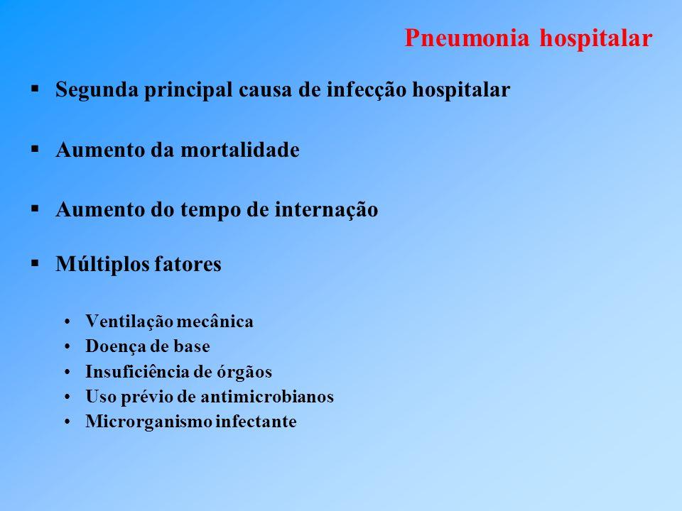 Pneumonia hospitalar Segunda principal causa de infecção hospitalar Aumento da mortalidade Aumento do tempo de internação Múltiplos fatores Ventilação mecânica Doença de base Insuficiência de órgãos Uso prévio de antimicrobianos Microrganismo infectante