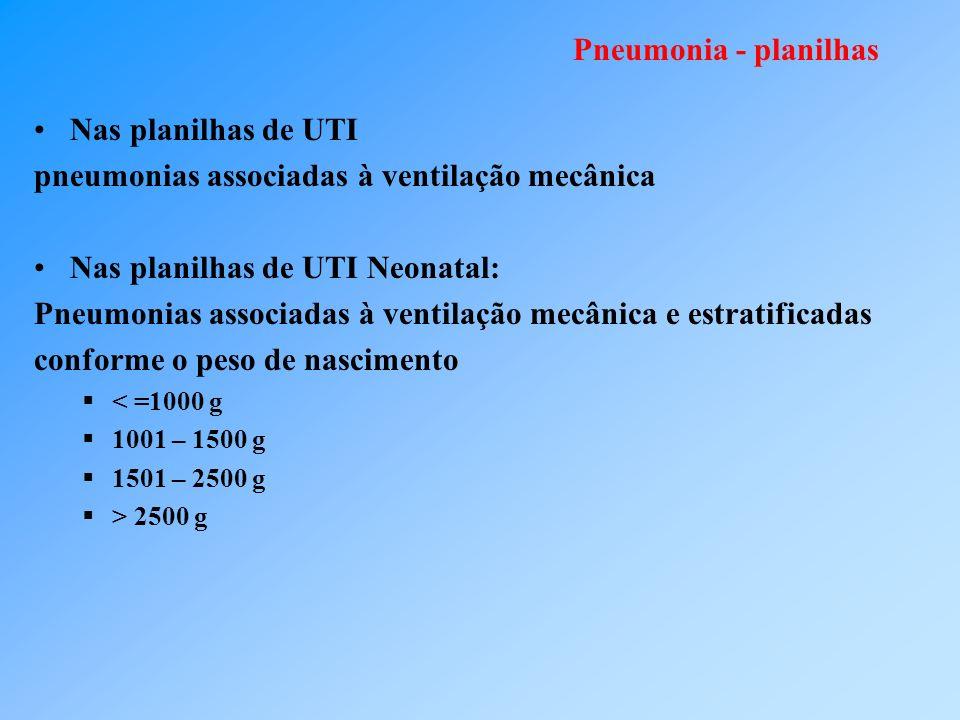 Pneumonia - planilhas Nas planilhas de UTI pneumonias associadas à ventilação mecânica Nas planilhas de UTI Neonatal: Pneumonias associadas à ventilação mecânica e estratificadas conforme o peso de nascimento < =1000 g 1001 – 1500 g 1501 – 2500 g > 2500 g