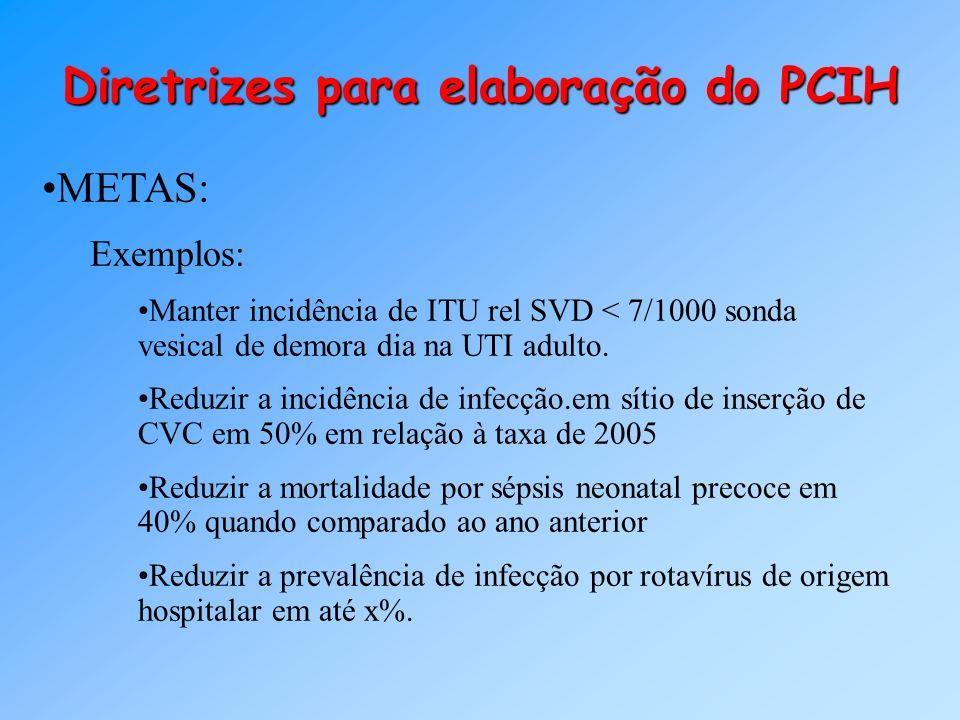 Diretrizes para elaboração do PCIH METAS: Exemplos: Manter incidência de ITU rel SVD < 7/1000 sonda vesical de demora dia na UTI adulto. Reduzir a inc