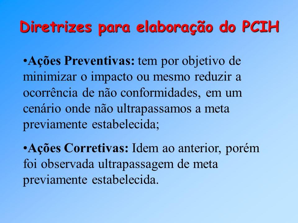 Diretrizes para elaboração do PCIH Ações Preventivas: tem por objetivo de minimizar o impacto ou mesmo reduzir a ocorrência de não conformidades, em u
