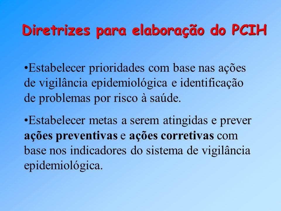 Diretrizes para elaboração do PCIH Estabelecer prioridades com base nas ações de vigilância epidemiológica e identificação de problemas por risco à sa