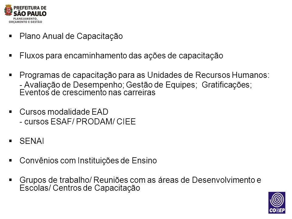 Plano Anual de Capacitação Fluxos para encaminhamento das ações de capacitação Programas de capacitação para as Unidades de Recursos Humanos: - Avalia