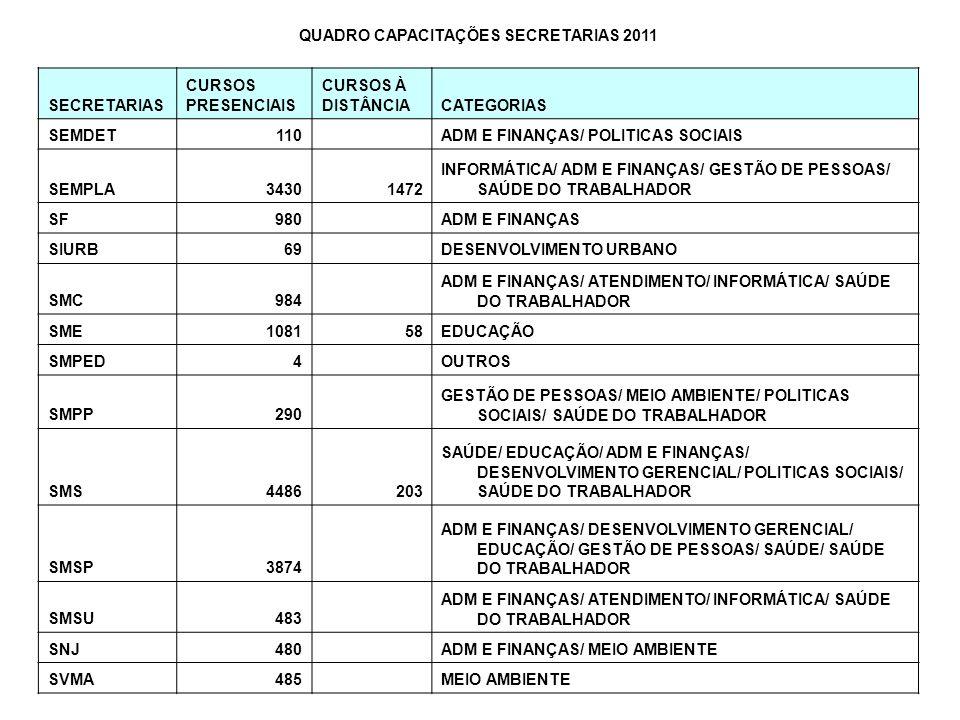 QUADRO CAPACITAÇÕES SECRETARIAS 2011 SECRETARIAS CURSOS PRESENCIAIS CURSOS À DISTÂNCIACATEGORIAS SEMDET110 ADM E FINANÇAS/ POLITICAS SOCIAIS SEMPLA343