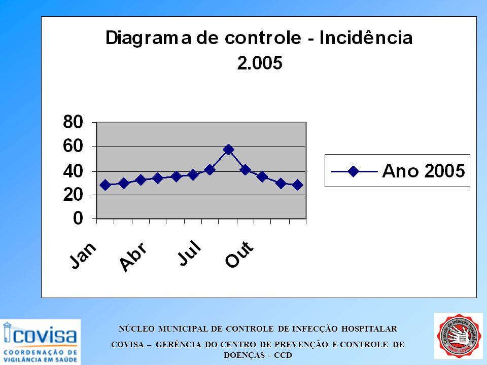 NÚCLEO MUNICIPAL DE CONTROLE DE INFECÇÃO HOSPITALAR COVISA – GERÊNCIA DO CENTRO DE PREVENÇÃO E CONTROLE DE DOENÇAS - CCD