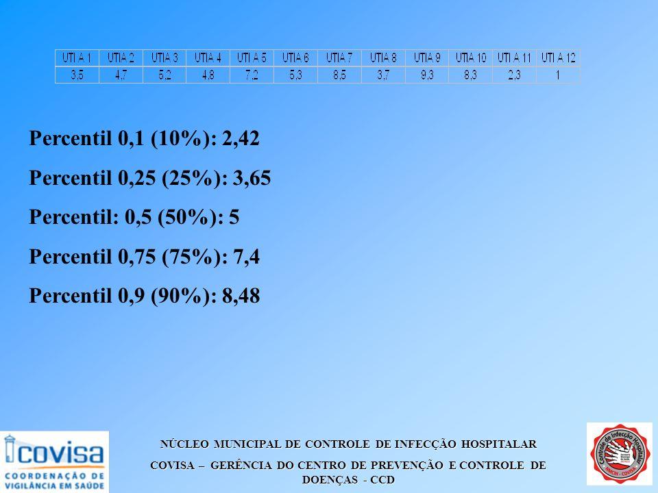 NÚCLEO MUNICIPAL DE CONTROLE DE INFECÇÃO HOSPITALAR COVISA – GERÊNCIA DO CENTRO DE PREVENÇÃO E CONTROLE DE DOENÇAS - CCD Percentil 0,1 (10%): 2,42 Per