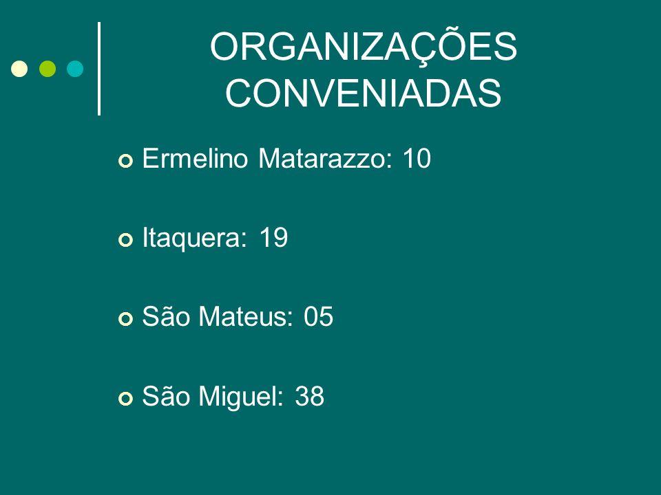 ORGANIZAÇÕES NÃO CONVENIADAS Ermelino Matarazzo: 03 Itaquera: 33 São Mateus: 00 São Miguel: 02