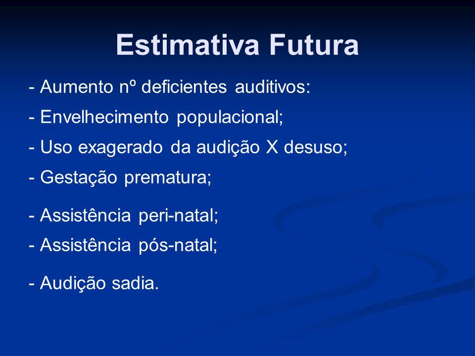 Estimativa Futura - Aumento nº deficientes auditivos: - Envelhecimento populacional; - Uso exagerado da audição X desuso; - Gestação prematura; - Assi