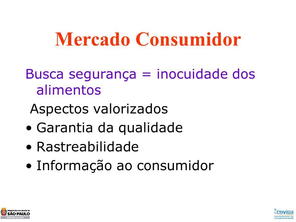 Mercado Consumidor Busca segurança = inocuidade dos alimentos Aspectos valorizados Garantia da qualidade Rastreabilidade Informação ao consumidor