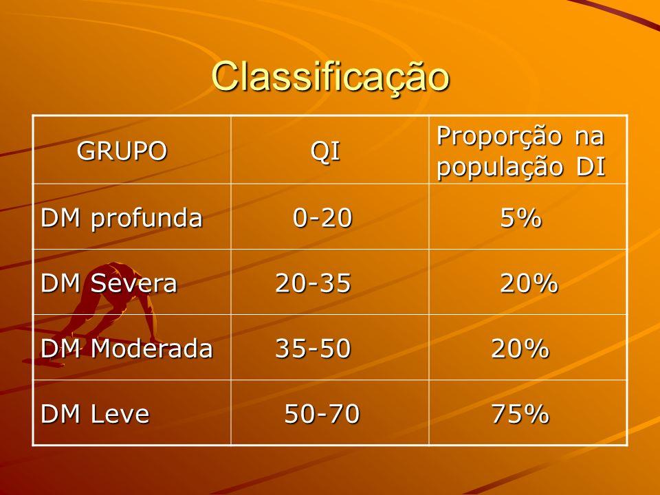 Classificação GRUPO GRUPO QI QI Proporção na população DI DM profunda 0-20 0-20 5% 5% DM Severa 20-35 20-35 20% 20% DM Moderada 35-50 35-50 20% 20% DM