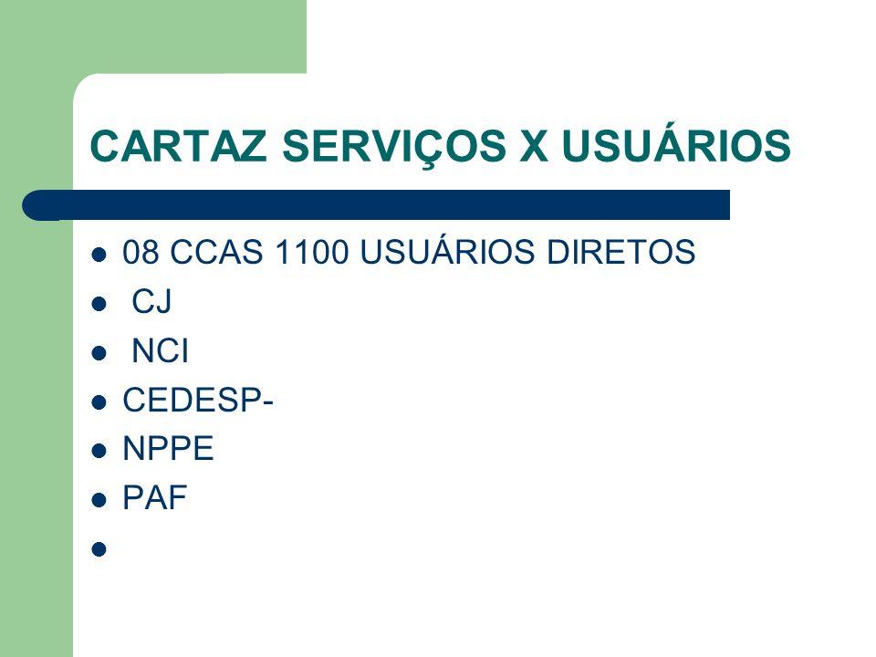 CARTAZ SERVIÇOS X USUÁRIOS 08 CCAS 1100 USUÁRIOS DIRETOS CJ NCI CEDESP- NPPE PAF
