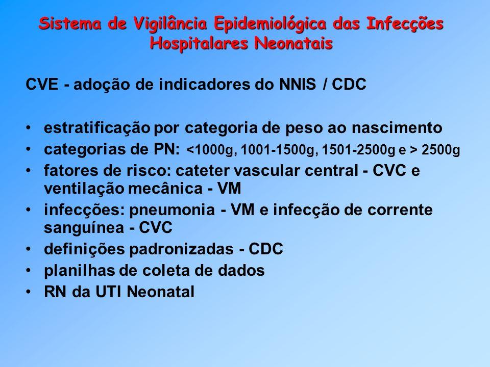 Sistema de Vigilância Epidemiológica das Infecções Hospitalares Neonatais CVE - adoção de indicadores do NNIS / CDC estratificação por categoria de pe