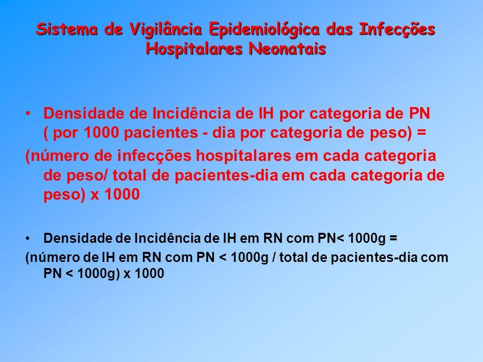 Sistema de Vigilância Epidemiológica das Infecções Hospitalares Neonatais Densidade de Incidência de IH por categoria de PN ( por 1000 pacientes - dia