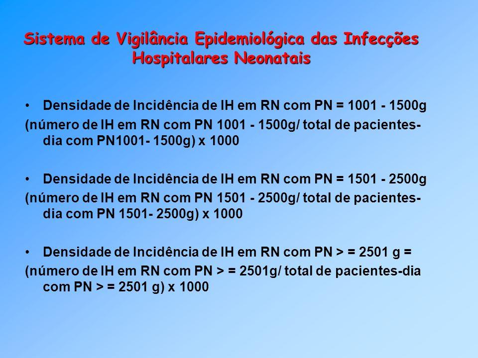Sistema de Vigilância Epidemiológica das Infecções Hospitalares Neonatais Densidade de Incidência de IH em RN com PN = 1001 - 1500g (número de IH em R