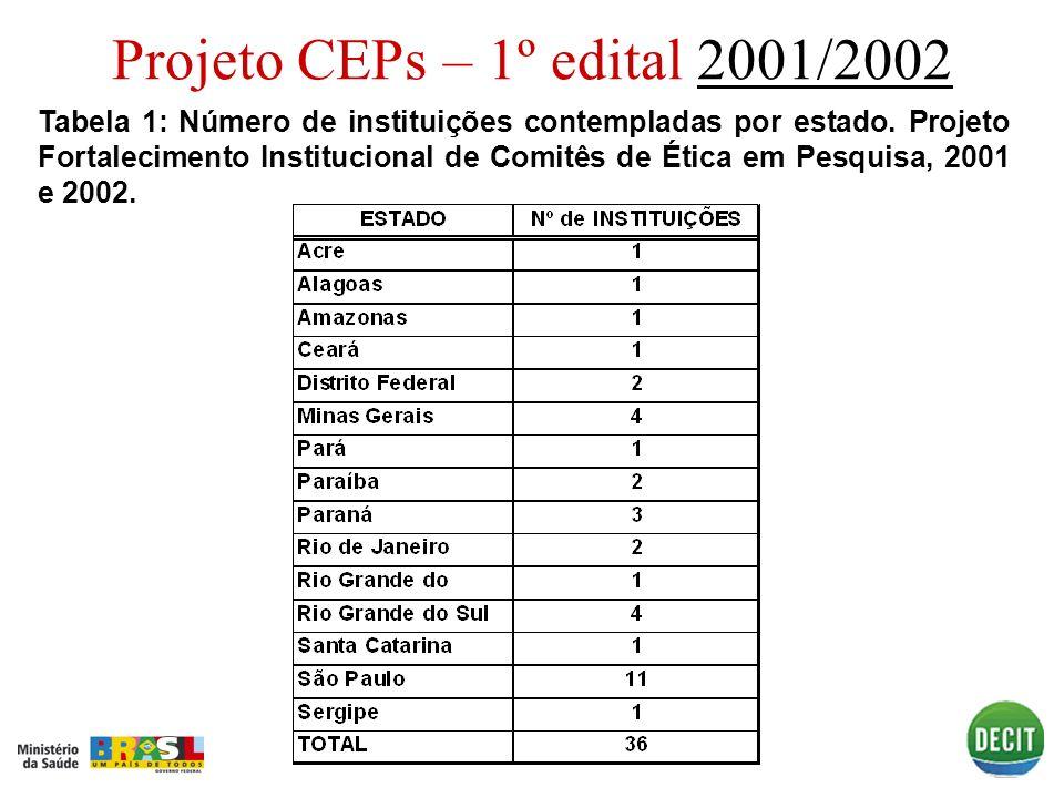 Projeto CEPs – 1º edital 2001/20022001/2002 Tabela 1: Número de instituições contempladas por estado. Projeto Fortalecimento Institucional de Comitês
