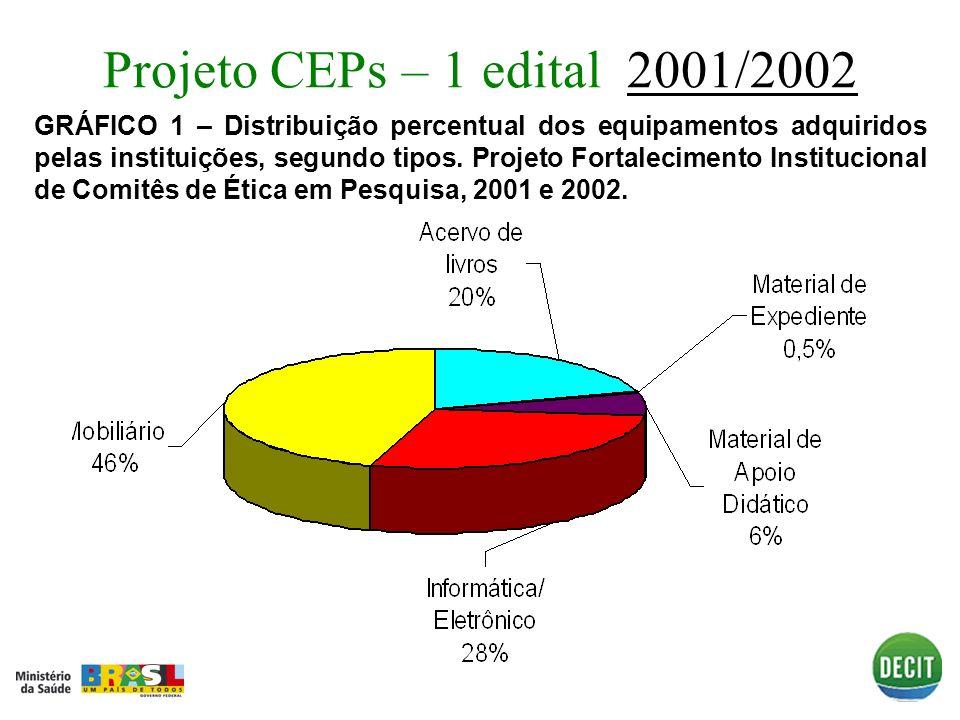 Projeto CEPs – 1 edital 2001/20022001/2002 GRÁFICO 1 – Distribuição percentual dos equipamentos adquiridos pelas instituições, segundo tipos. Projeto