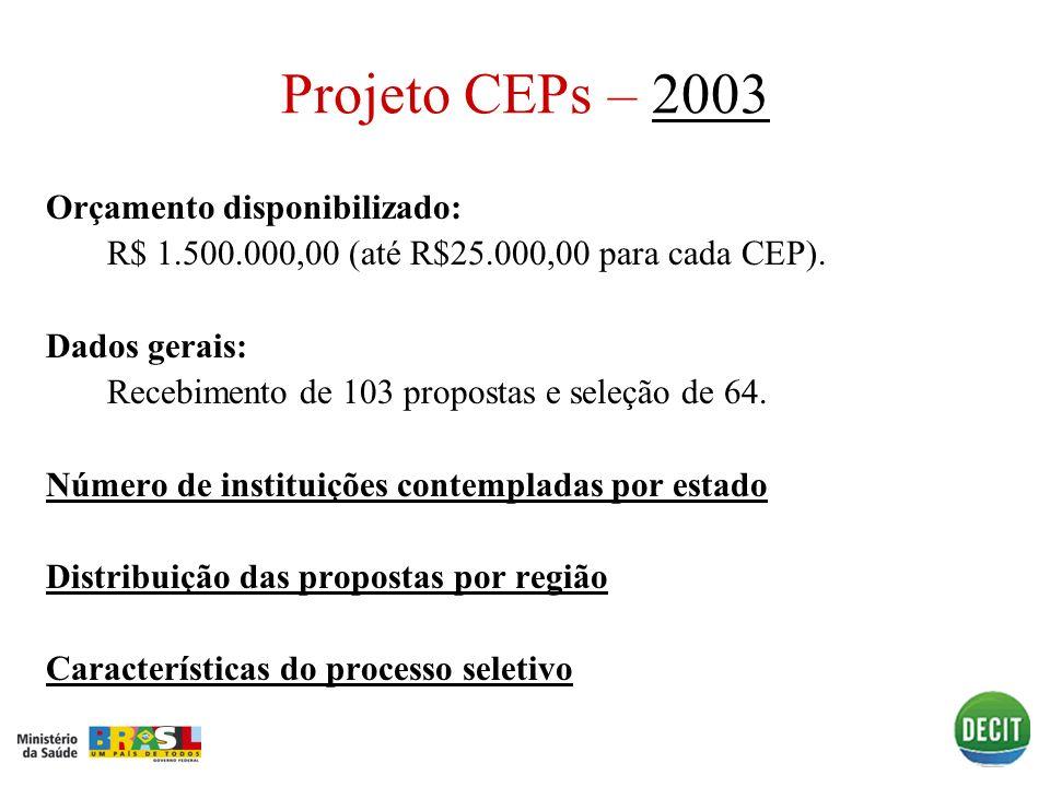 Orçamento disponibilizado: R$ 1.500.000,00 (até R$25.000,00 para cada CEP). Dados gerais: Recebimento de 103 propostas e seleção de 64. Número de inst