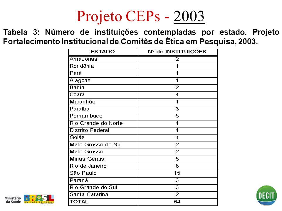 Projeto CEPs - 20032003 Tabela 3: Número de instituições contempladas por estado. Projeto Fortalecimento Institucional de Comitês de Ética em Pesquisa