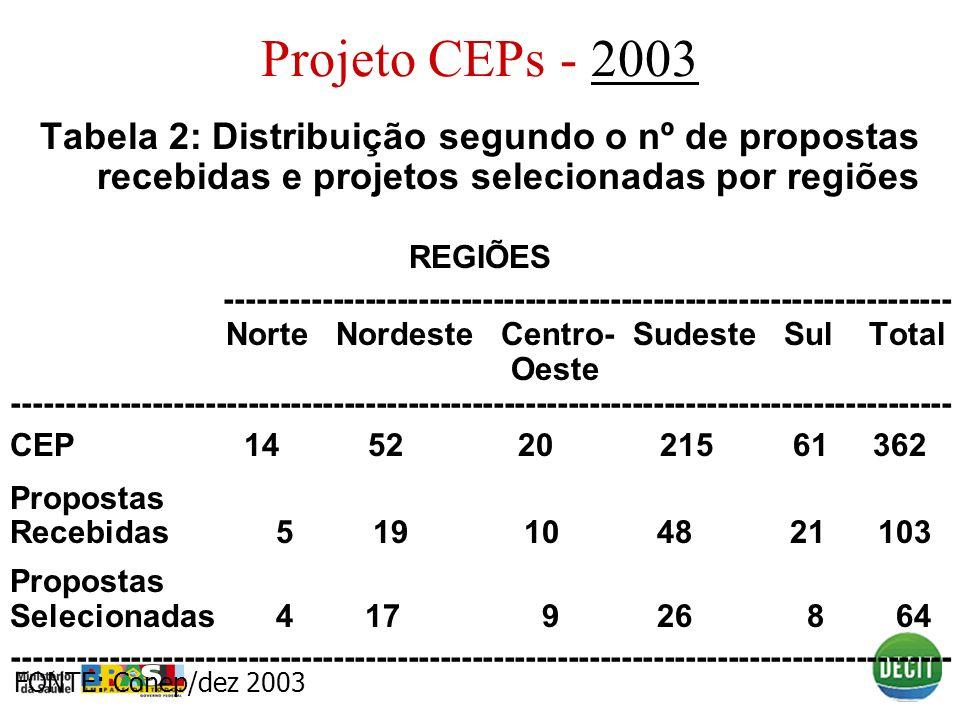 Projeto CEPs - 20032003 Tabela 2: Distribuição segundo o nº de propostas recebidas e projetos selecionadas por regiões REGIÕES -----------------------
