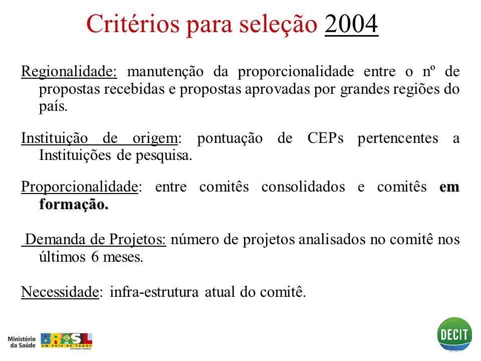 Critérios para seleção 20042004 Regionalidade: manutenção da proporcionalidade entre o nº de propostas recebidas e propostas aprovadas por grandes reg