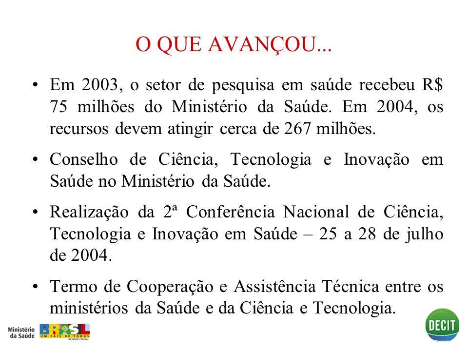 O QUE AVANÇOU... Em 2003, o setor de pesquisa em saúde recebeu R$ 75 milhões do Ministério da Saúde. Em 2004, os recursos devem atingir cerca de 267 m