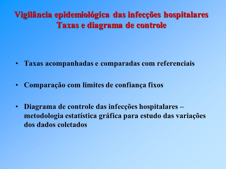 Vigilância epidemiológica das infecções hospitalares Taxas e diagrama de controle Taxas acompanhadas e comparadas com referenciais Comparação com limi