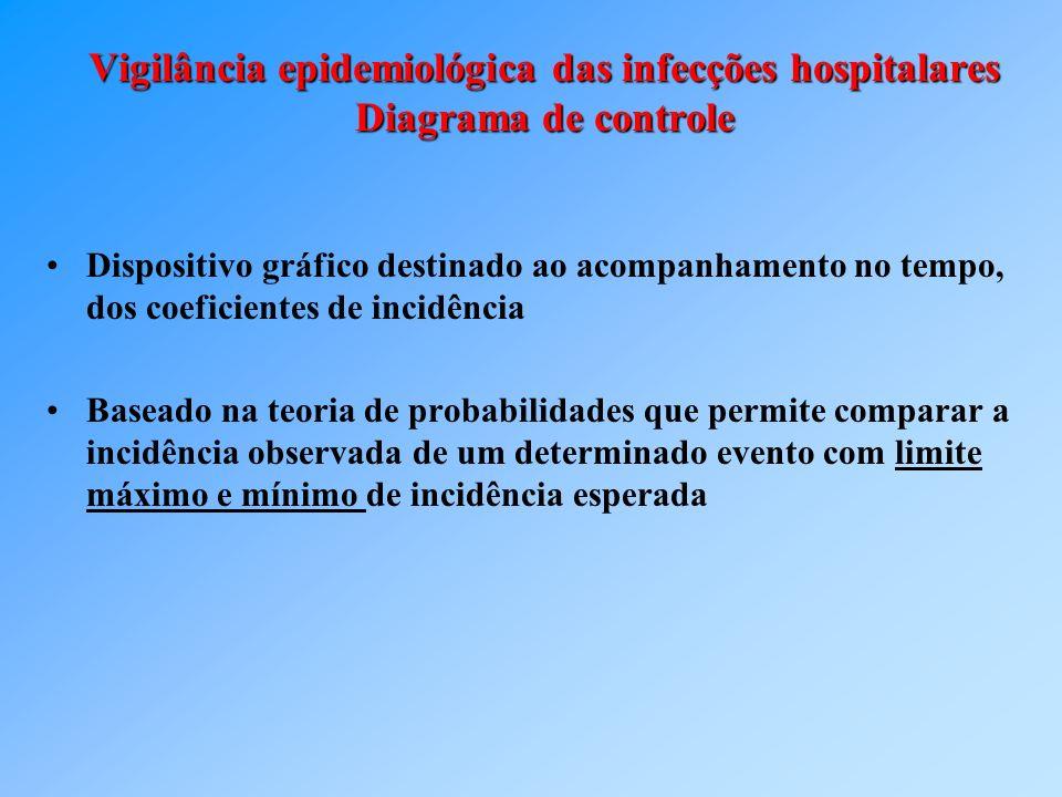 Vigilância epidemiológica das infecções hospitalares Diagrama de controle Dispositivo gráfico destinado ao acompanhamento no tempo, dos coeficientes d