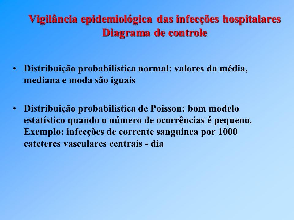 Vigilância epidemiológica das infecções hospitalares Diagrama de controle Distribuição probabilística normal: valores da média, mediana e moda são igu