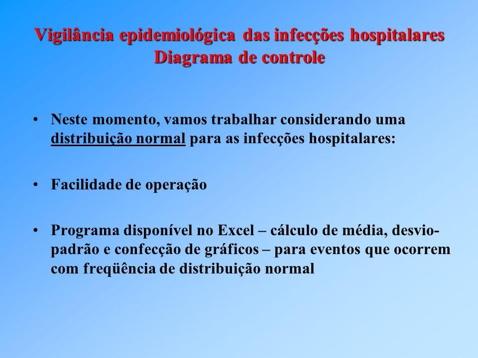 Vigilância epidemiológica das infecções hospitalares Diagrama de controle Neste momento, vamos trabalhar considerando uma distribuição normal para as